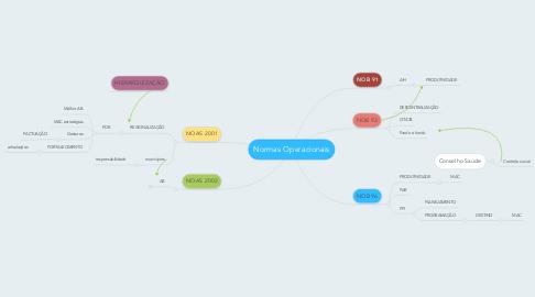Mind Map: Normas Operacionais