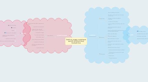 Mind Map: Outils et usages numériques sportifs du Mont Houy Football-Club