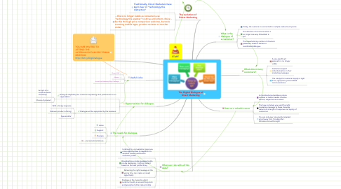 Mind Map: The Digital Dialogue of Direct Marketing