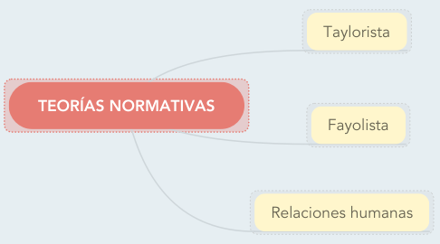 Mind Map: TEORÍAS NORMATIVAS
