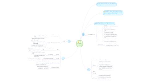 Mind Map: SO Planten §1,2,3,4