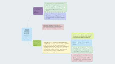 Mind Map: Relaciones Ecológicas:Es el vinculo que un elemento determinado ecosistema establece con otro del mismo ecosistema