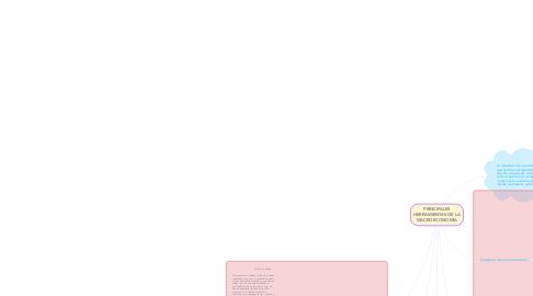 Mind Map: PRINCIPALES HERRAMIENTAS DE LA MACROECONOMÍA