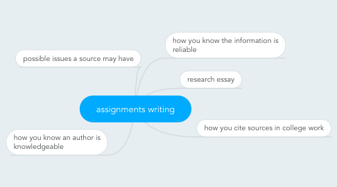 Mind Map: assignments writing