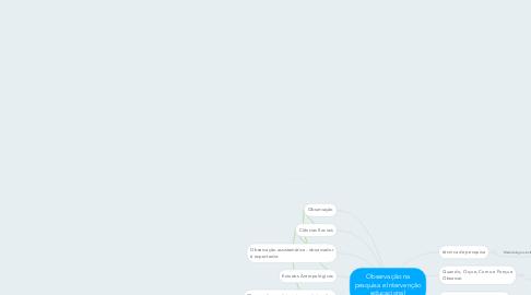Mind Map: Observação na pesquisa e Intervenção educacional