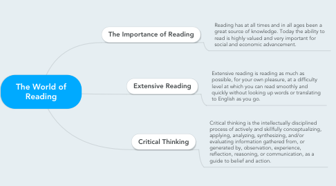 Mind Map: The World of Reading