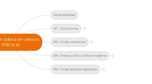 Mind Map: Formación básica en ciencias FÍSICA III