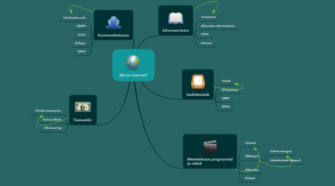 Mind Map: Mis on Internet?