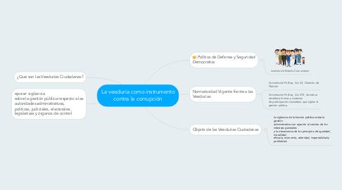 Mind Map: La veeduría como instrumento contra la corrupción