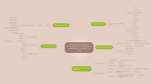 Mind Map: COMPONENTES MODELO PEDAGÓGICO DE LA FORMACIÓN PROFESIONAL INTEGRAL DEL SENA
