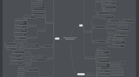 Mind Map: DINAMICA DEL PROCESO ADMINISTRARIVO
