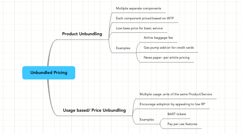 Mind Map: Unbundled Pricing