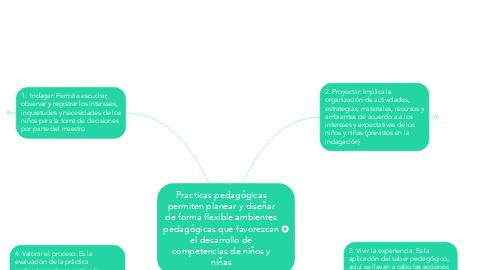 Mind Map: Practicas pedagógicas permiten planear y diseñar de forma flexible ambientes pedagógicas que favorezcan el desarrollo de competencias de niños y niñas