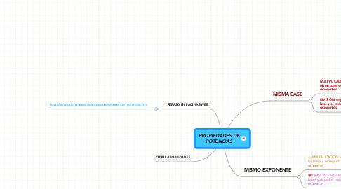 Mind Map: PROPIEDADES DE POTENCIAS