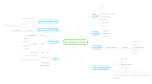 Mind Map: Computação em Nuvem