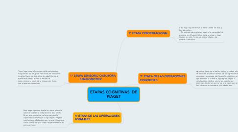 Mind Map: ETAPAS COGNITIVAS DE PIAGET