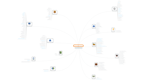 Mind Map: APAC HQ'd ISV Partners