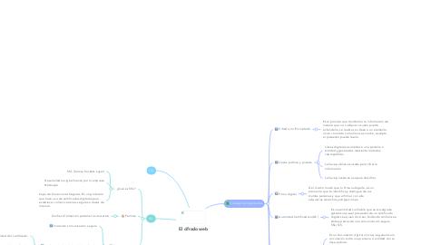 Mind Map: El cifrado web