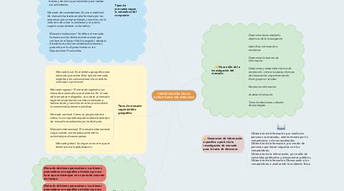 Mind Map: IDENTIFICACIÓN DE LAS ESTRUCTURAS DEL MERCADO