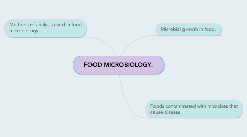 Mind Map: FOOD MICROBIOLOGY.