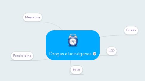 Mind Map: Drogas alucinógenas