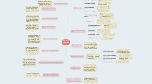 Mind Map: Análisis y Diseño De Sistemas