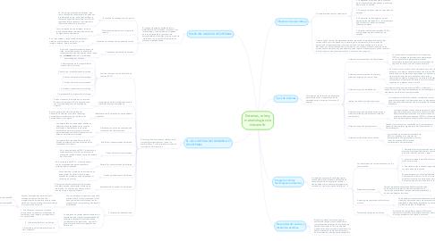 Mind Map: Sistemas, roles y metodologías de desarrollo