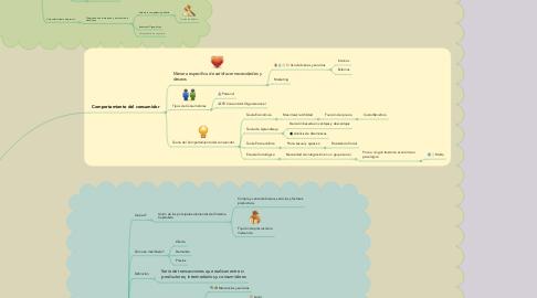 Mind Map: Oferta, Demanda, Elasticidad  y Comportamiento Del Consumidor