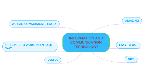 Mind Map: INFORMATION AND COMMUNICATION TECHNOLOGY