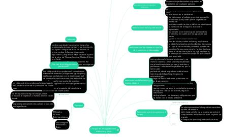 Mind Map: Códigos de ética profesional: definición y tipos