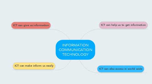Mind Map: INFORMATION COMMUNICATION TECHNOLOGY