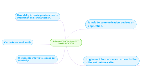 Mind Map: INFORMATION TECHNOLOGY COMMUNICATION