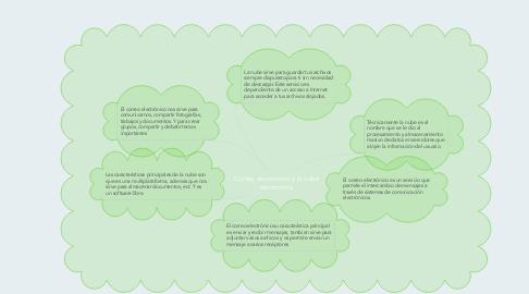 Mind Map: Correo electrónico y la nube electronica