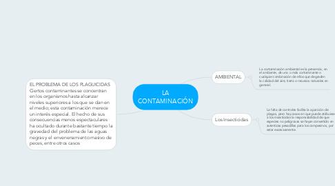 Mind Map: LA CONTAMINACIÓN