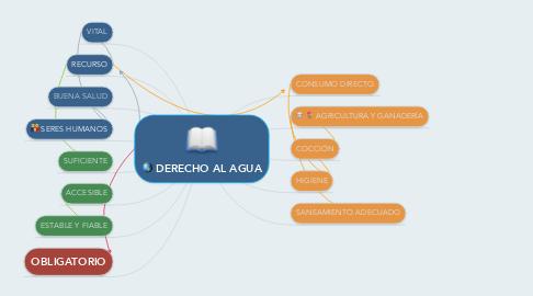 Mind Map: DERECHO AL AGUA