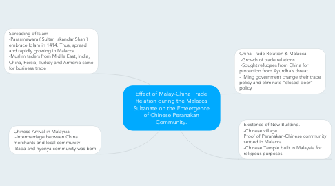 Mind Map: Effect of Malay-China Trade Relation during the Malacca Sultanate on the Emeergence of Chinese Peranakan Community.