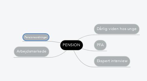 Mind Map: PENSION