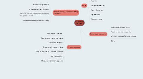 Mind Map: Створення веб-сайтів