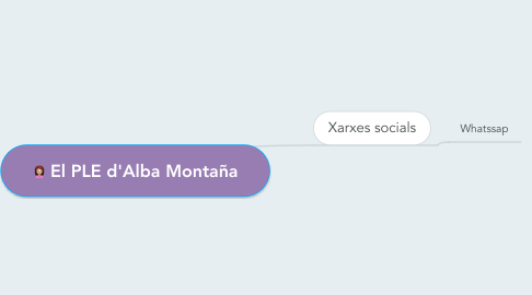 Mind Map: El PLE d'Alba Montaña