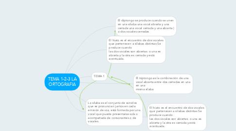 Mind Map: TEMA 1-2-3 LA ORTOGRAFIA