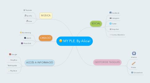Mind Map: MY PLE. By Alícia!