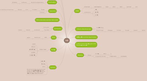 Mind Map: Mồi