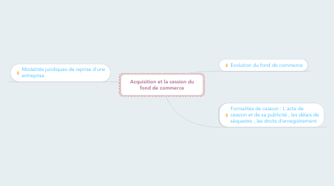 Mind Map: Acquisition et la cession du fond de commerce