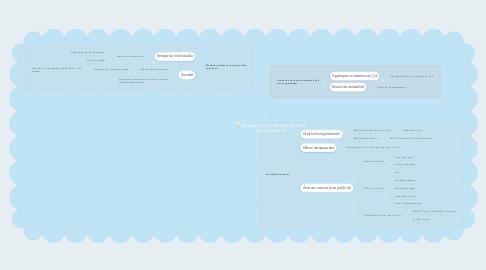 Mind Map: Acquisition et cession du fond de commerce