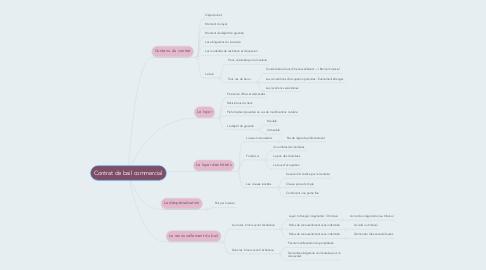 Mind Map: Contrat de bail commercial