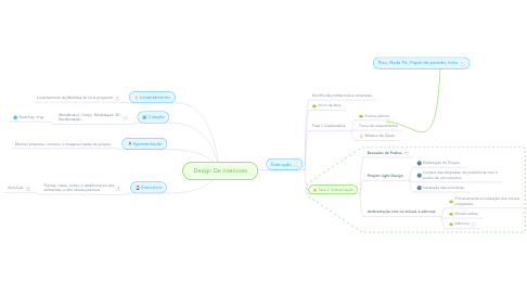 Mind Map: Design De Interiores