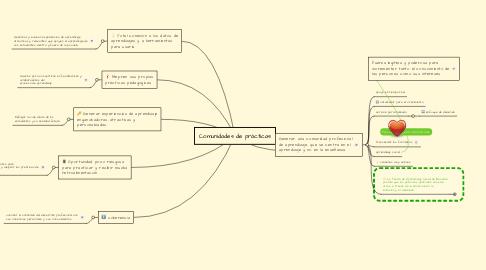 Mind Map: Comunidades de prácticas