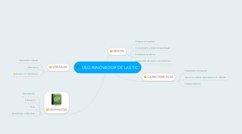 Mind Map: USO INNOVADOR DE LAS TIC