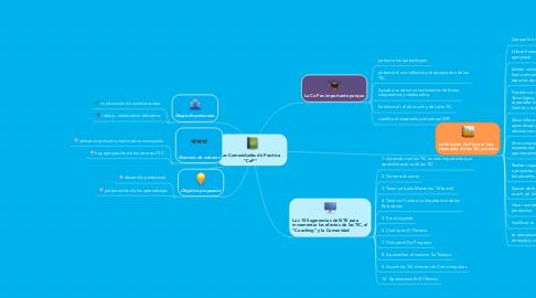 """Mind Map: Las Comunidades de Practica """"CoP"""""""
