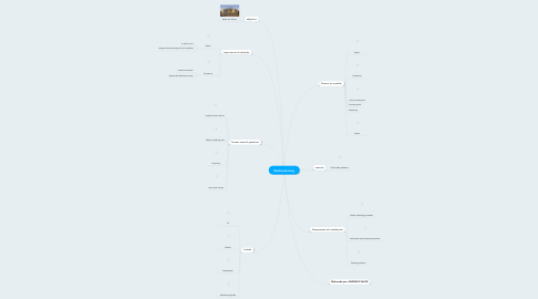 Mind Map: Media planinng